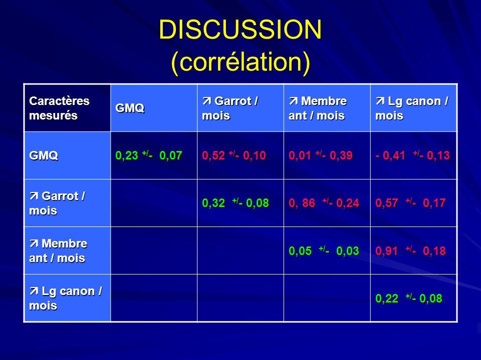 DISCUSSION (corrélation) Caractères mesurés GMQ Garrot / mois Garrot / mois Membre ant / mois Membre ant / mois Lg canon / mois Lg canon / mois GMQ 0,