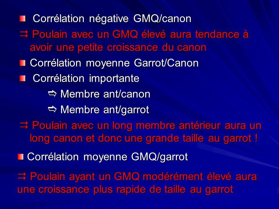 Corrélation négative GMQ/canon Corrélation négative GMQ/canon Poulain avec un GMQ élevé aura tendance à avoir une petite croissance du canon Poulain a
