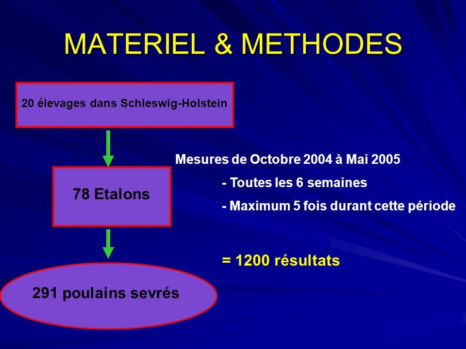 MATERIEL & METHODES 20 élevages dans Schleswig-Holstein 78 Etalons 291 poulains sevrés Mesures de Octobre 2004 à Mai 2005 - Toutes les 6 semaines - Ma