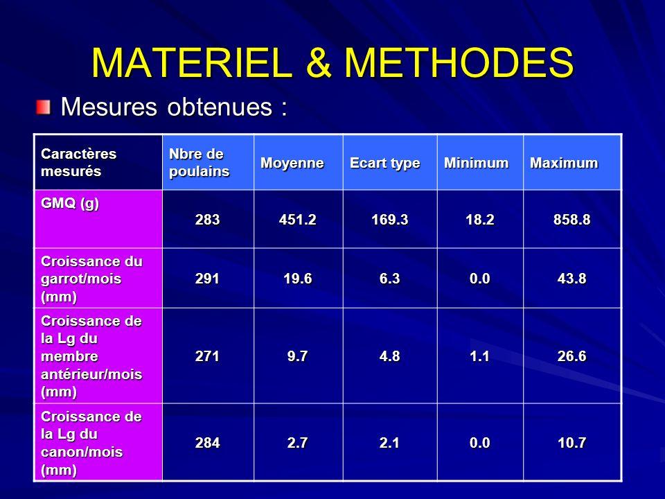MATERIEL & METHODES Mesures obtenues : Caractères mesurés Nbre de poulains Moyenne Ecart type MinimumMaximum GMQ (g) 283451.2169.318.2858.8 Croissance