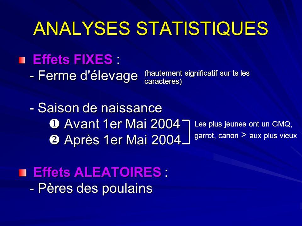 ANALYSES STATISTIQUES Effets FIXES : Effets FIXES : - Ferme d'élevage - Saison de naissance Avant 1er Mai 2004 Avant 1er Mai 2004 Après 1er Mai 2004 A