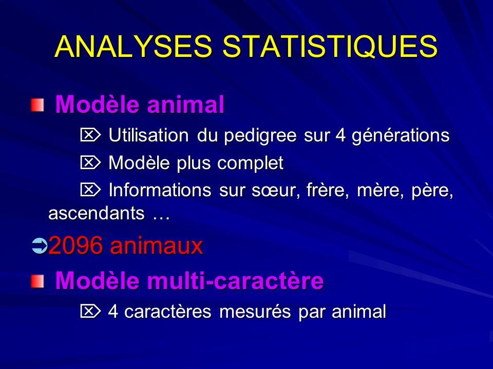 ANALYSES STATISTIQUES Modèle animal Modèle animal Utilisation du pedigree sur 4 générations Utilisation du pedigree sur 4 générations Modèle plus comp
