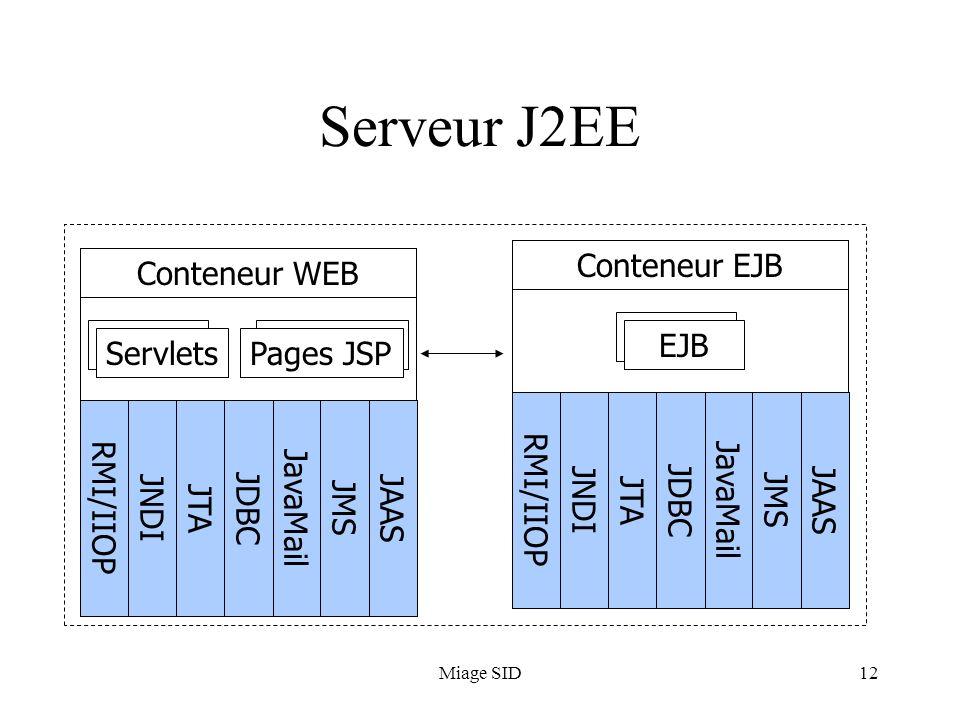 Miage SID12 Serveur J2EE Conteneur WEB ServletsPages JSP RMI/IIOPJavaMailJNDIJTAJDBCJAASJMS Conteneur EJB EJB RMI/IIOPJavaMailJNDIJTAJDBCJAASJMS