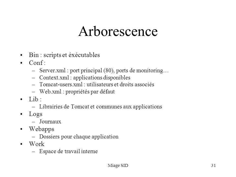 Miage SID31 Arborescence Bin : scripts et éxécutables Conf : –Server.xml : port principal (80), ports de monitoring… –Context.xml : applications dispo