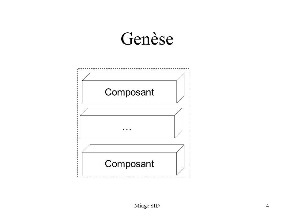 Miage SID4 Genèse Composant …