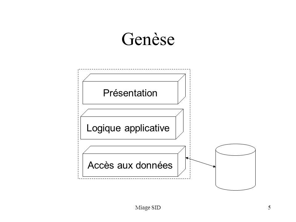 Miage SID5 Genèse Présentation Logique applicative Accès aux données
