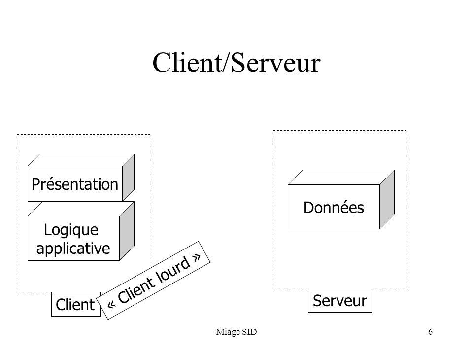 Miage SID6 Client/Serveur Présentation Logique applicative Données Serveur Client « Client lourd »