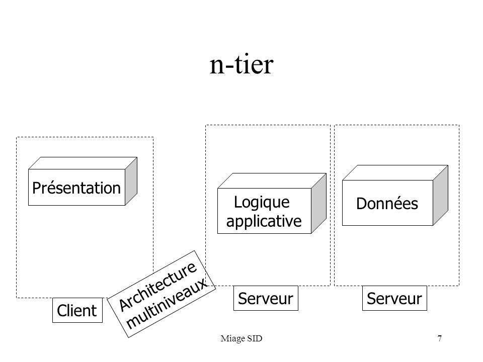 Miage SID38 context.xml WEB-INF/web.xml WEB-INF/struts-config.xml WEB-INF/faces-config.xml …