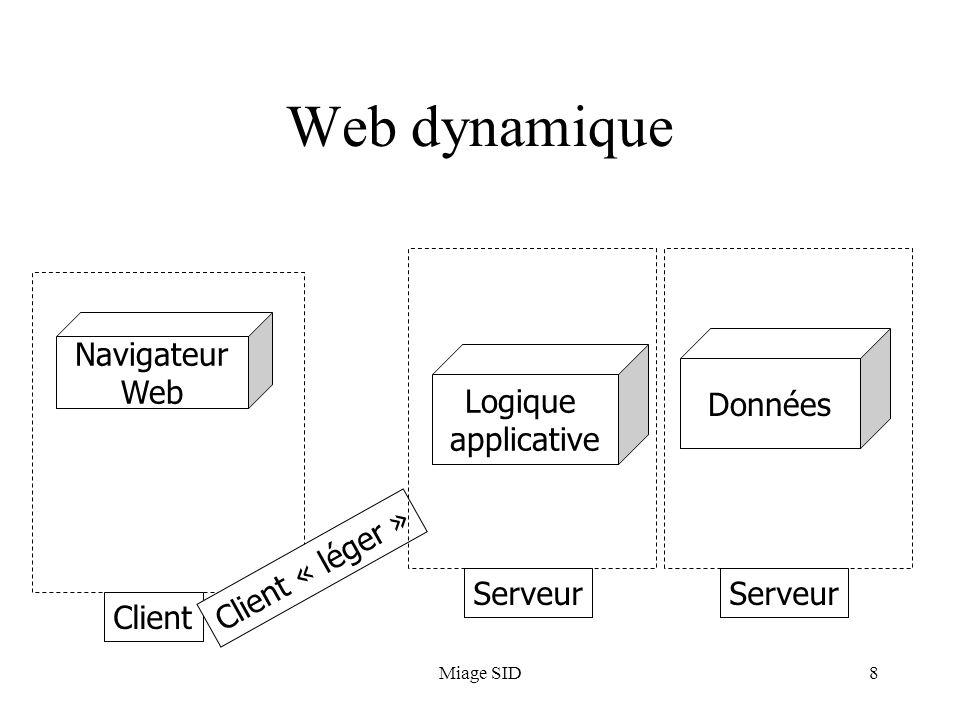 Miage SID9 Caractéristiques dun client web Navigateur : client HTML (+JavaScript, +DHTML, XML/XSL) = moyen de définir linterface utilisateur HTTP = moyen déchange dinformation entre le client et le serveur