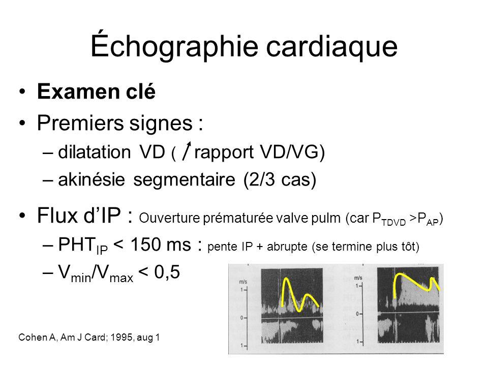 Échographie cardiaque Examen clé Premiers signes : –dilatation VD ( rapport VD/VG) –akinésie segmentaire (2/3 cas) Flux dIP : Ouverture prématurée valve pulm (car P TDVD >P AP ) –PHT IP < 150 ms : pente IP + abrupte (se termine plus tôt) –V min /V max < 0,5 Cohen A, Am J Card; 1995, aug 1
