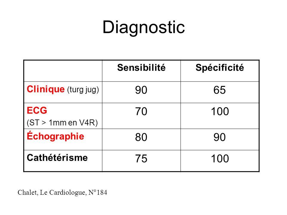 Diagnostic SensibilitéSpécificité Clinique (turg jug) 9065 ECG (ST > 1mm en V4R) 70100 Échographie 8090 Cathétérisme 75100 Chalet, Le Cardiologue, N°184
