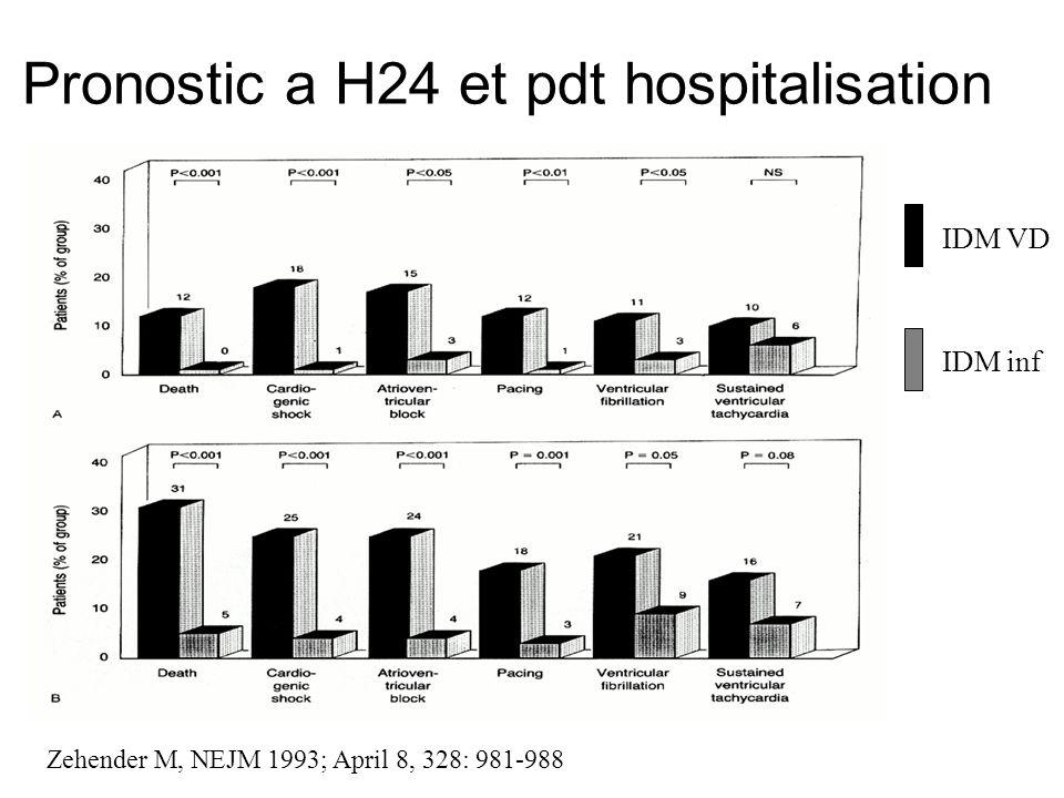 Pronostic a H24 et pdt hospitalisation IDM inf Zehender M, NEJM 1993; April 8, 328: 981-988 IDM VD