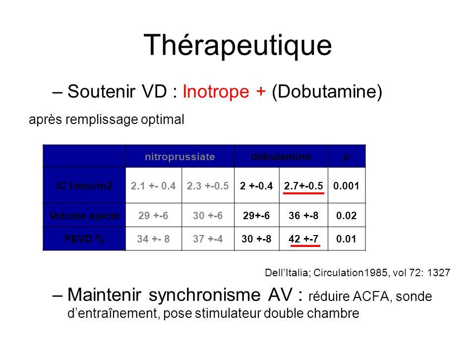 Thérapeutique –Soutenir VD : Inotrope + (Dobutamine) après remplissage optimal DellItalia; Circulation1985, vol 72: 1327 –Maintenir synchronisme AV : réduire ACFA, sonde dentraînement, pose stimulateur double chambre nitroprussiatedobutaminep IC l/min/m22.1 +- 0.42.3 +-0.52 +-0.42.7+-0.50.001 Volume ejecté29 +-630 +-629+-636 +-80.02 FEVD %34 +- 837 +-430 +-842 +-70.01