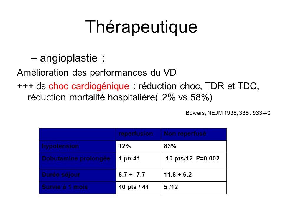 Thérapeutique –angioplastie : Amélioration des performances du VD +++ ds choc cardiogénique : réduction choc, TDR et TDC, réduction mortalité hospitalière( 2% vs 58%) Bowers, NEJM 1998; 338 : 933-40 reperfusionNon reperfusé hypotension12%83% Dobutamine prolongée1 pt/ 41 10 pts/12 P=0.002 Durée séjour8.7 +- 7.711.8 +-6.2 Survie à 1 mois40 pts / 415 /12