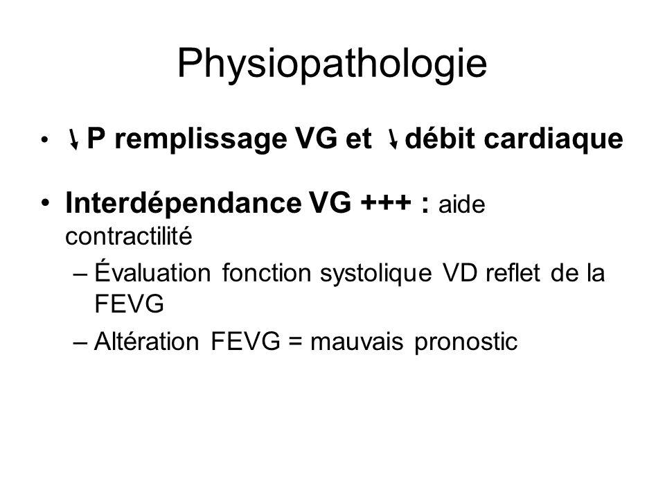 Physiopathologie P remplissage VG et débit cardiaque Interdépendance VG +++ : aide contractilité –Évaluation fonction systolique VD reflet de la FEVG –Altération FEVG = mauvais pronostic