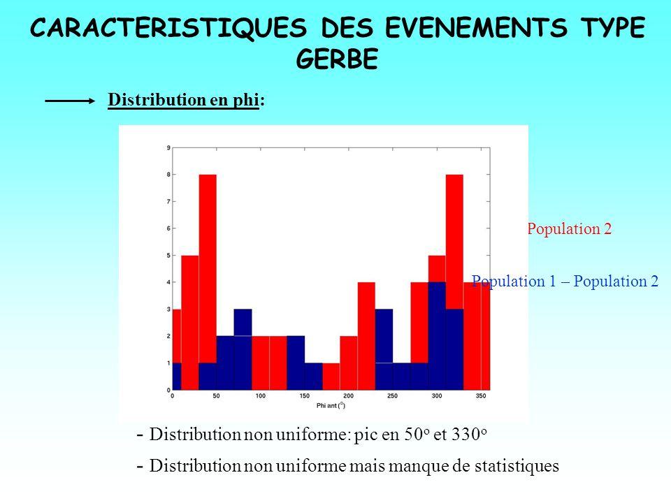 CARACTERISTIQUES DES EVENEMENTS TYPE GERBE Distribution en phi: Population 2 - Distribution non uniforme: pic en 50 o et 330 o Population 1 – Populati