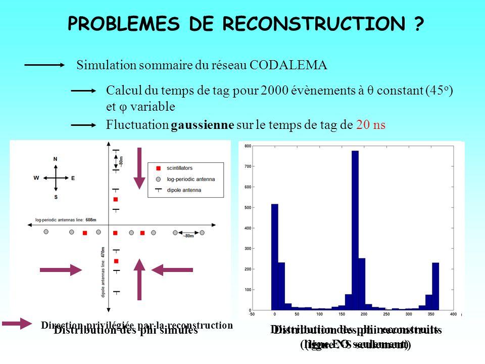 PROBLEMES DE RECONSTRUCTION ? Simulation sommaire du réseau CODALEMA Calcul du temps de tag pour 2000 évènements à θ constant (45 o ) et φ variable Fl