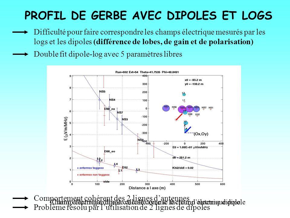 PROFIL DE GERBE AVEC DIPOLES ET LOGS Difficulté pour faire correspondre les champs électrique mesurés par les logs et les dipoles (différence de lobes