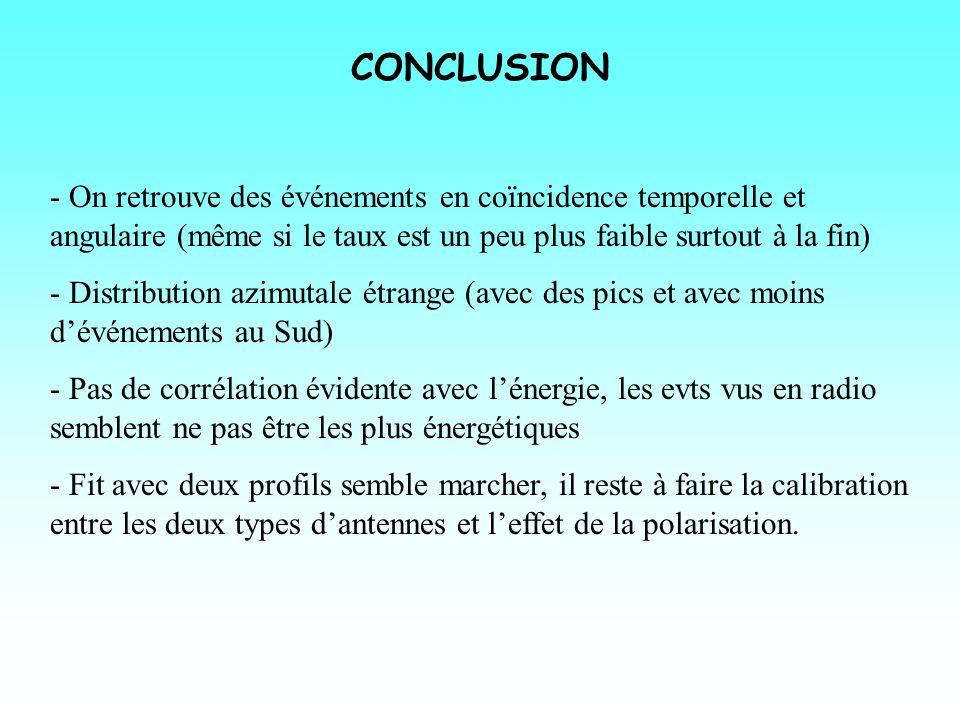 CONCLUSION - On retrouve des événements en coïncidence temporelle et angulaire (même si le taux est un peu plus faible surtout à la fin) - Distributio