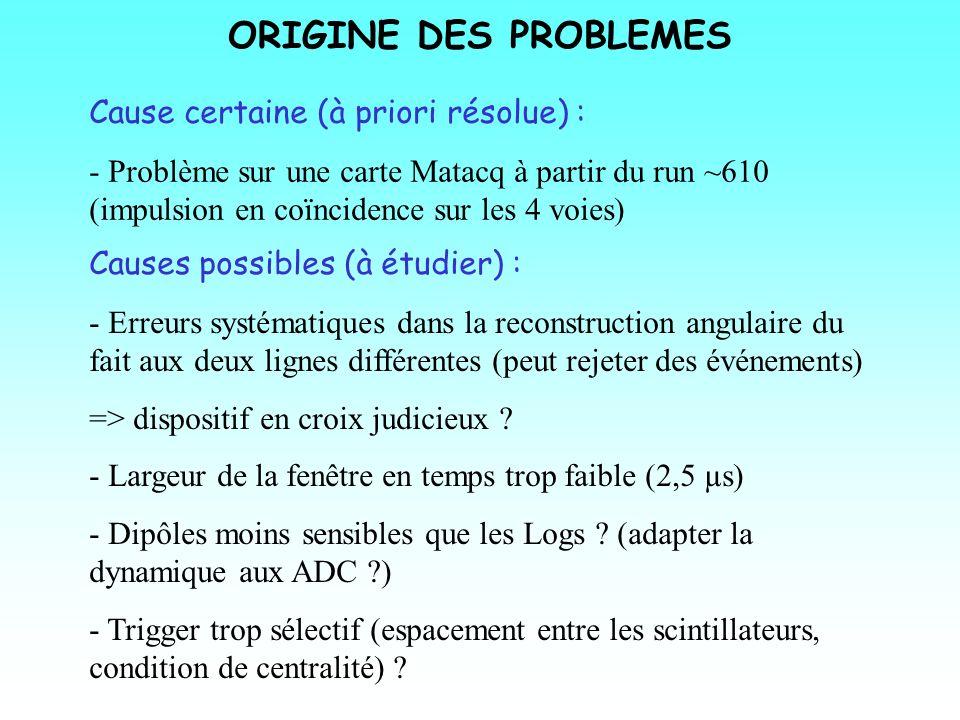 Causes possibles (à étudier) : - Erreurs systématiques dans la reconstruction angulaire du fait aux deux lignes différentes (peut rejeter des événemen