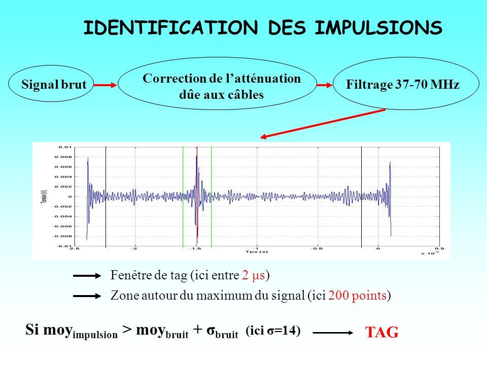 IDENTIFICATION DES IMPULSIONS Signal brut Correction de latténuation dûe aux câbles Filtrage 37-70 MHz Fenêtre de tag (ici entre 2 μs) Zone autour du