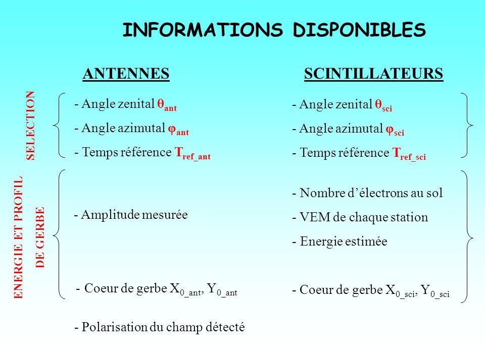 INFORMATIONS DISPONIBLES SCINTILLATEURS - Angle zenital θ sci - Angle azimutal φ sci - Temps référence T ref_sci - Nombre délectrons au sol - VEM de c