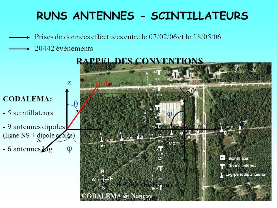 RUNS ANTENNES - SCINTILLATEURS Prises de données effectuées entre le 07/02/06 et le 18/05/06 20442 évènements CODALEMA: - 5 scintillateurs - 9 antenne