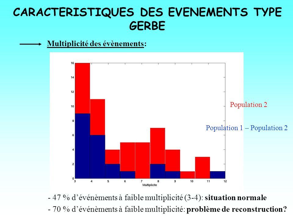 CARACTERISTIQUES DES EVENEMENTS TYPE GERBE Multiplicité des évènements: Population 1 – Population 2 - 70 % dévénèments à faible multiplicité: problème