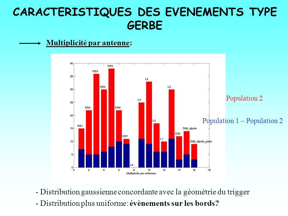 CARACTERISTIQUES DES EVENEMENTS TYPE GERBE Multiplicité par antenne: - Distribution gaussienne concordante avec la géométrie du trigger - Distribution