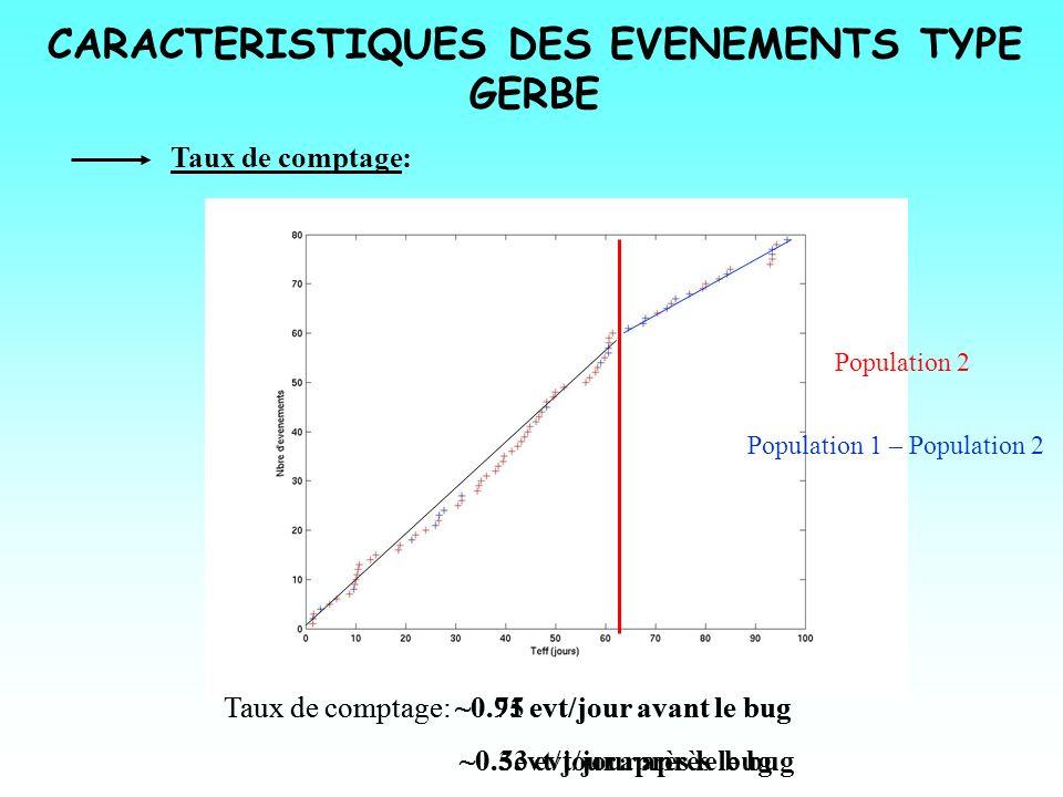 CARACTERISTIQUES DES EVENEMENTS TYPE GERBE Taux de comptage: Taux de comptage: ~0.75 evt/jour avant le bug ~0.3evt/jour après le bug Apparition bug ma