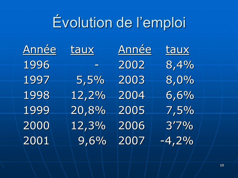 Évolution de lemploi 10 Annéetaux Annéetaux 1996-20028,4% 1997 5,5%20038,0% 199812,2%20046,6% 199920,8%20057,5% 200012,3%200637% 2001 9,6%2007 -4,2%
