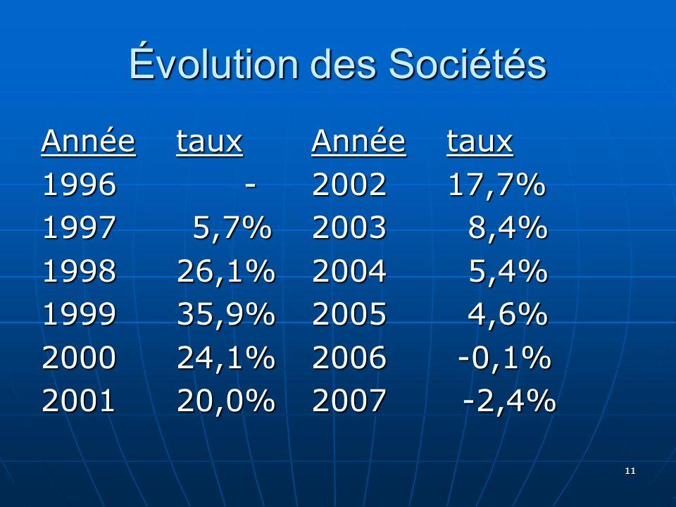 Évolution des Sociétés 11 Annéetaux Annéetaux 1996-200217,7% 1997 5,7%2003 8,4% 199826,1%2004 5,4% 199935,9%2005 4,6% 200024,1%2006 -0,1% 200120,0%2007 -2,4%