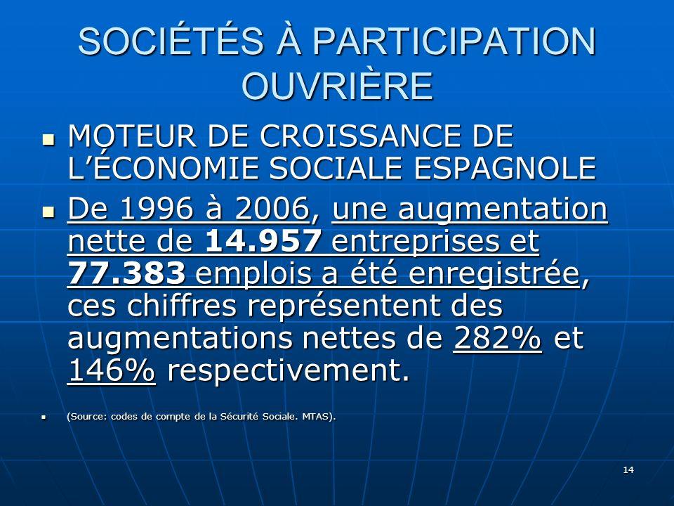 14 SOCIÉTÉS À PARTICIPATION OUVRIÈRE MOTEUR DE CROISSANCE DE LÉCONOMIE SOCIALE ESPAGNOLE MOTEUR DE CROISSANCE DE LÉCONOMIE SOCIALE ESPAGNOLE De 1996 à 2006, une augmentation nette de 14.957 entreprises et 77.383 emplois a été enregistrée, ces chiffres représentent des augmentations nettes de 282% et 146% respectivement.