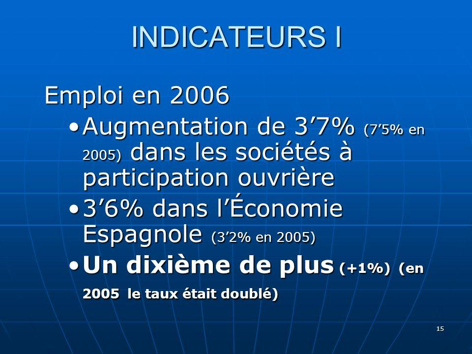 15 INDICATEURS I Emploi en 2006 Augmentation de 37% (75% en 2005) dans les sociétés à participation ouvrièreAugmentation de 37% (75% en 2005) dans les sociétés à participation ouvrière 36% dans lÉconomie Espagnole (32% en 2005)36% dans lÉconomie Espagnole (32% en 2005) Un dixième de plus (+1%) (en 2005 le taux était doublé)Un dixième de plus (+1%) (en 2005 le taux était doublé)