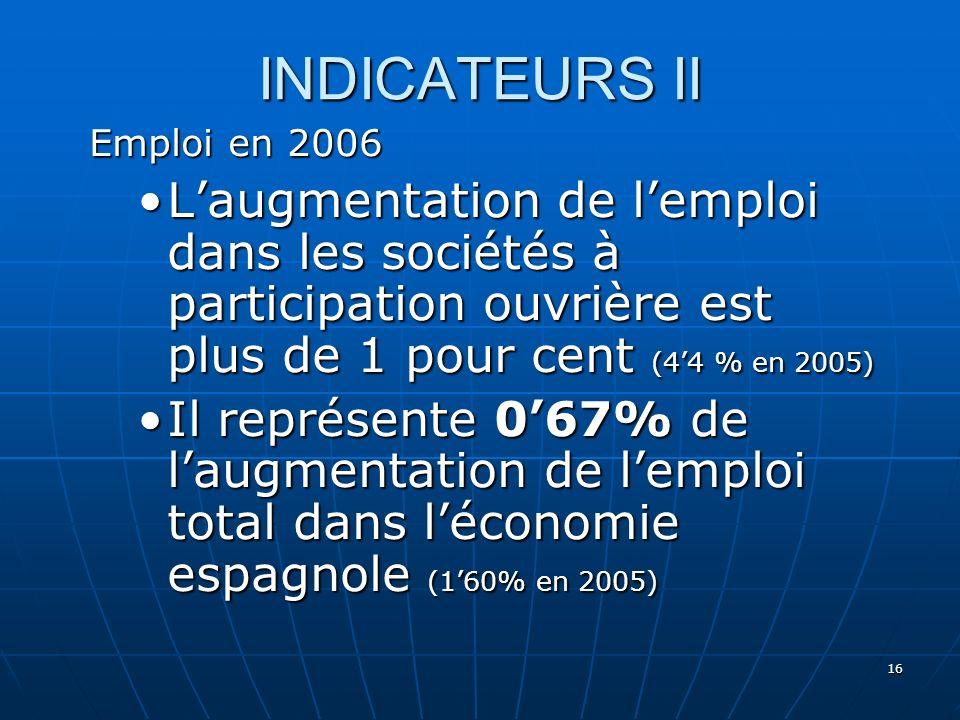 16 INDICATEURS II Emploi en 2006 Laugmentation de lemploi dans les sociétés à participation ouvrière est plus de 1 pour cent (44 % en 2005)Laugmentation de lemploi dans les sociétés à participation ouvrière est plus de 1 pour cent (44 % en 2005) Il représente 067% de laugmentation de lemploi total dans léconomie espagnole (160% en 2005)Il représente 067% de laugmentation de lemploi total dans léconomie espagnole (160% en 2005)