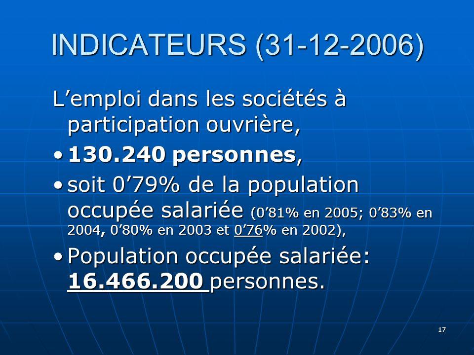 17 INDICATEURS (31-12-2006) Lemploi dans les sociétés à participation ouvrière, 130.240 personnes,130.240 personnes, soit 079% de la population occupée salariée (081% en 2005; 083% en 2004, 080% en 2003 et 076% en 2002),soit 079% de la population occupée salariée (081% en 2005; 083% en 2004, 080% en 2003 et 076% en 2002), Population occupée salariée: 16.466.200 personnes.Population occupée salariée: 16.466.200 personnes.