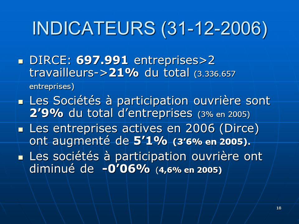 18 INDICATEURS (31-12-2006) DIRCE: 697.991 entreprises>2 travailleurs->21% du total (3.336.657 entreprises) DIRCE: 697.991 entreprises>2 travailleurs->21% du total (3.336.657 entreprises) Les Sociétés à participation ouvrière sont 29% du total dentreprises (3% en 2005) Les Sociétés à participation ouvrière sont 29% du total dentreprises (3% en 2005) Les entreprises actives en 2006 (Dirce) ont augmenté de 51% (36% en 2005).