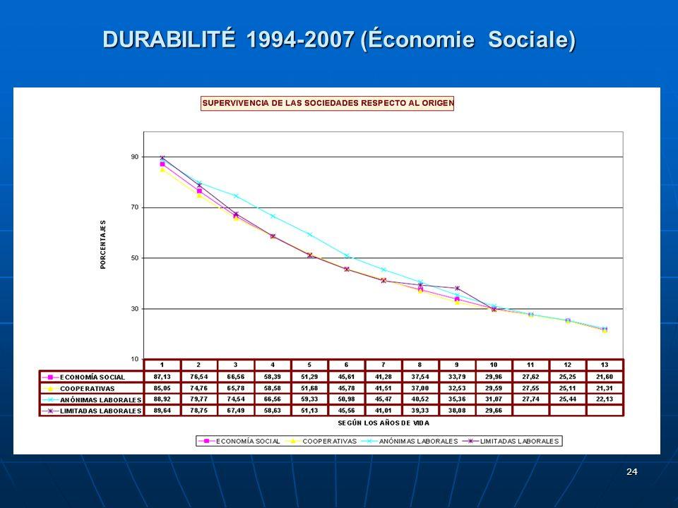 24 DURABILITÉ 1994-2007 (Économie Sociale)