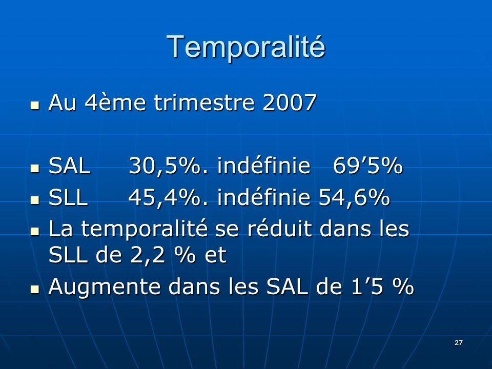 Temporalité Au 4ème trimestre 2007 Au 4ème trimestre 2007 SAL 30,5%.