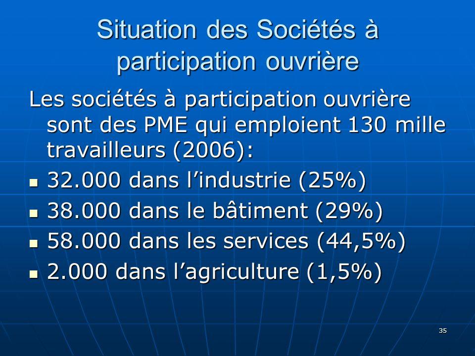 35 Situation des Sociétés à participation ouvrière Les sociétés à participation ouvrière sont des PME qui emploient 130 mille travailleurs (2006): 32.000 dans lindustrie (25%) 32.000 dans lindustrie (25%) 38.000 dans le bâtiment (29%) 38.000 dans le bâtiment (29%) 58.000 dans les services (44,5%) 58.000 dans les services (44,5%) 2.000 dans lagriculture (1,5%) 2.000 dans lagriculture (1,5%)
