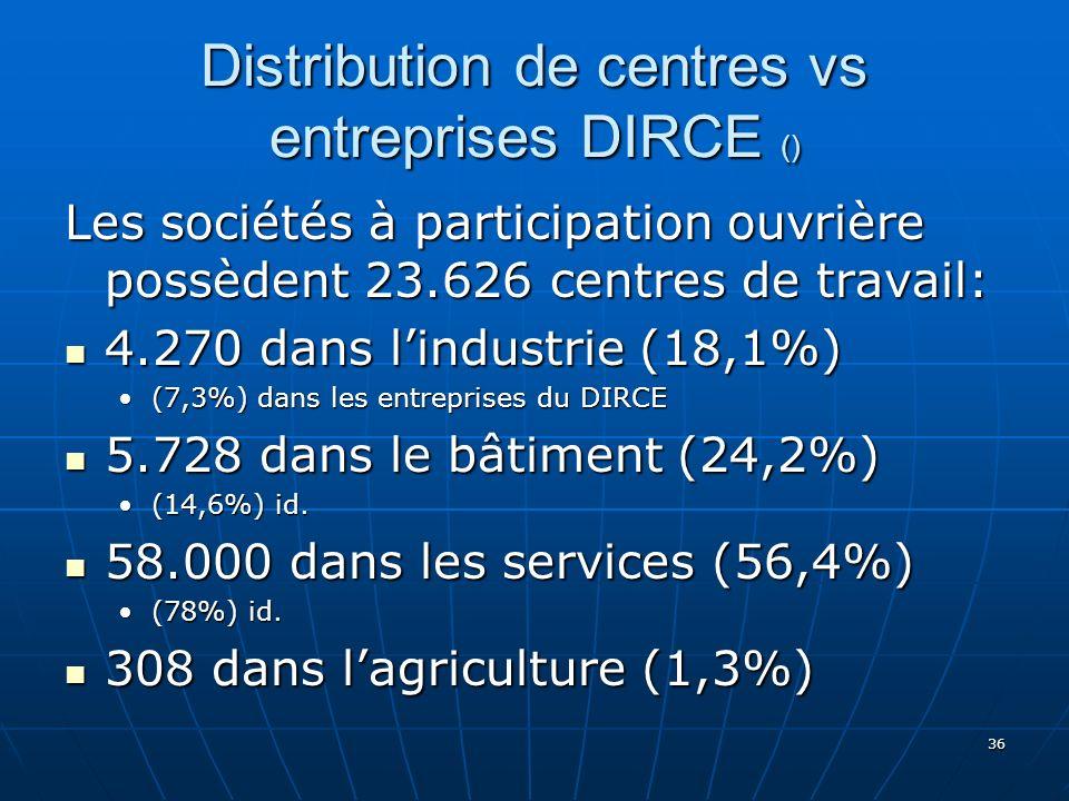 36 Distribution de centres vs entreprises DIRCE () Les sociétés à participation ouvrière possèdent 23.626 centres de travail: 4.270 dans lindustrie (18,1%) 4.270 dans lindustrie (18,1%) (7,3%) dans les entreprises du DIRCE(7,3%) dans les entreprises du DIRCE 5.728 dans le bâtiment (24,2%) 5.728 dans le bâtiment (24,2%) (14,6%) id.(14,6%) id.