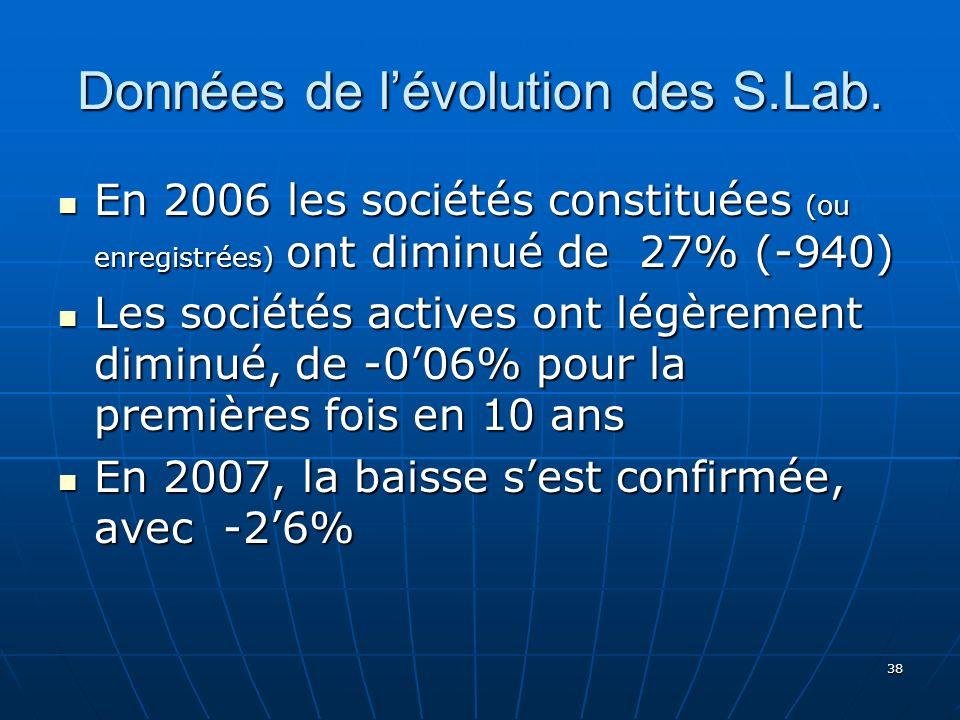 38 Données de lévolution des S.Lab.