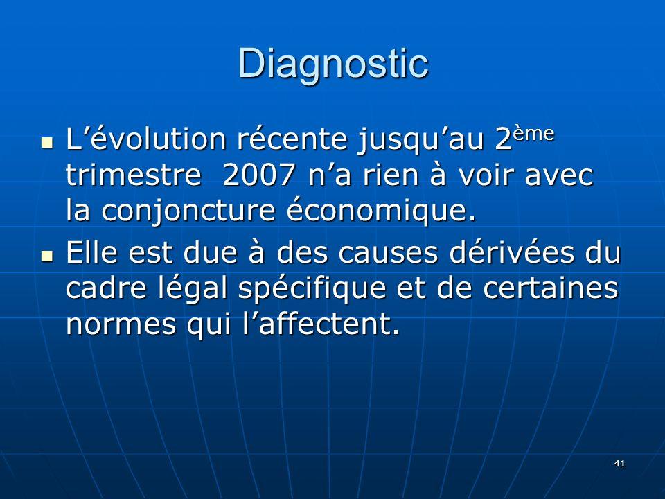 41 Diagnostic Lévolution récente jusquau 2 ème trimestre 2007 na rien à voir avec la conjoncture économique.