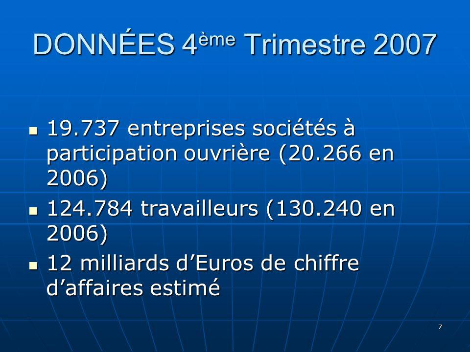 7 DONNÉES 4 ème Trimestre 2007 19.737 entreprises sociétés à participation ouvrière (20.266 en 2006) 19.737 entreprises sociétés à participation ouvrière (20.266 en 2006) 124.784 travailleurs (130.240 en 2006) 124.784 travailleurs (130.240 en 2006) 12 milliards dEuros de chiffre daffaires estimé 12 milliards dEuros de chiffre daffaires estimé
