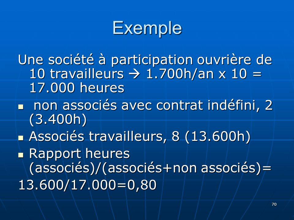 70 Exemple Une société à participation ouvrière de 10 travailleurs 1.700h/an x 10 = 17.000 heures non associés avec contrat indéfini, 2 (3.400h) non associés avec contrat indéfini, 2 (3.400h) Associés travailleurs, 8 (13.600h) Associés travailleurs, 8 (13.600h) Rapport heures (associés)/(associés+non associés)= Rapport heures (associés)/(associés+non associés)=13.600/17.000=0,80