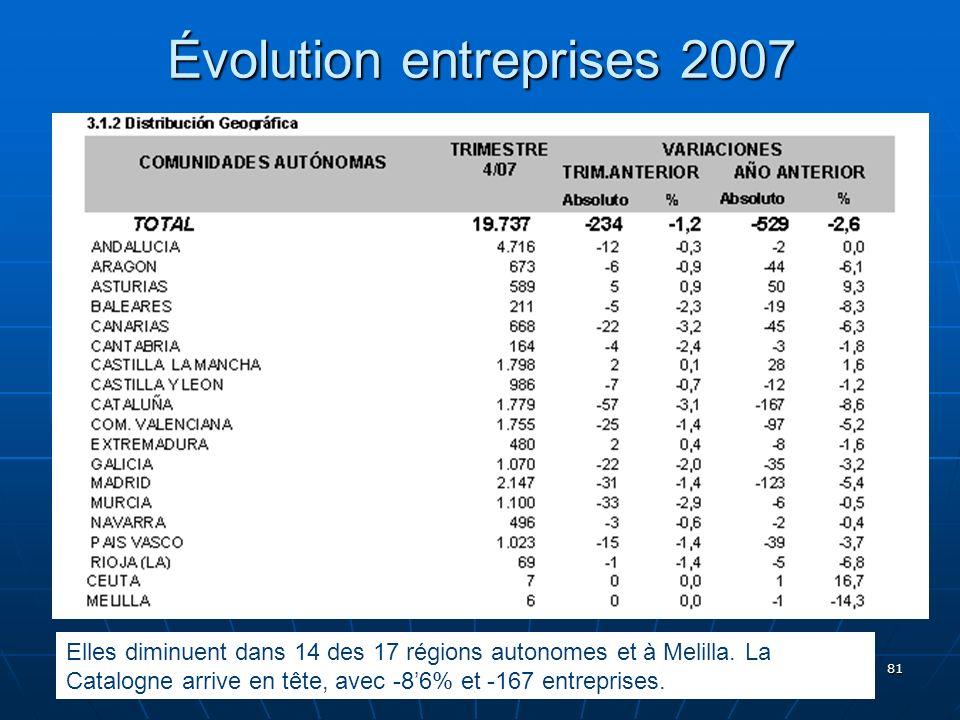 81 Évolution entreprises 2007 Elles diminuent dans 14 des 17 régions autonomes et à Melilla.