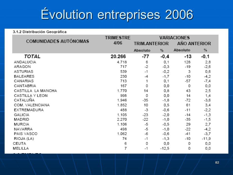 82 Évolution entreprises 2006