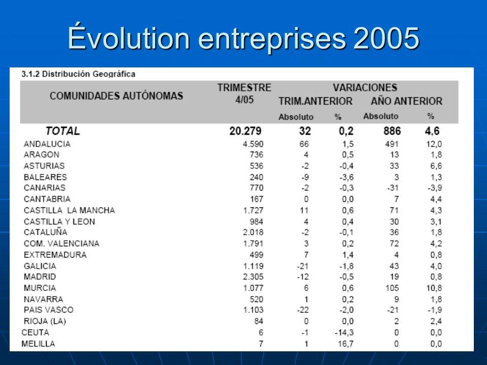 83 Évolution entreprises 2005