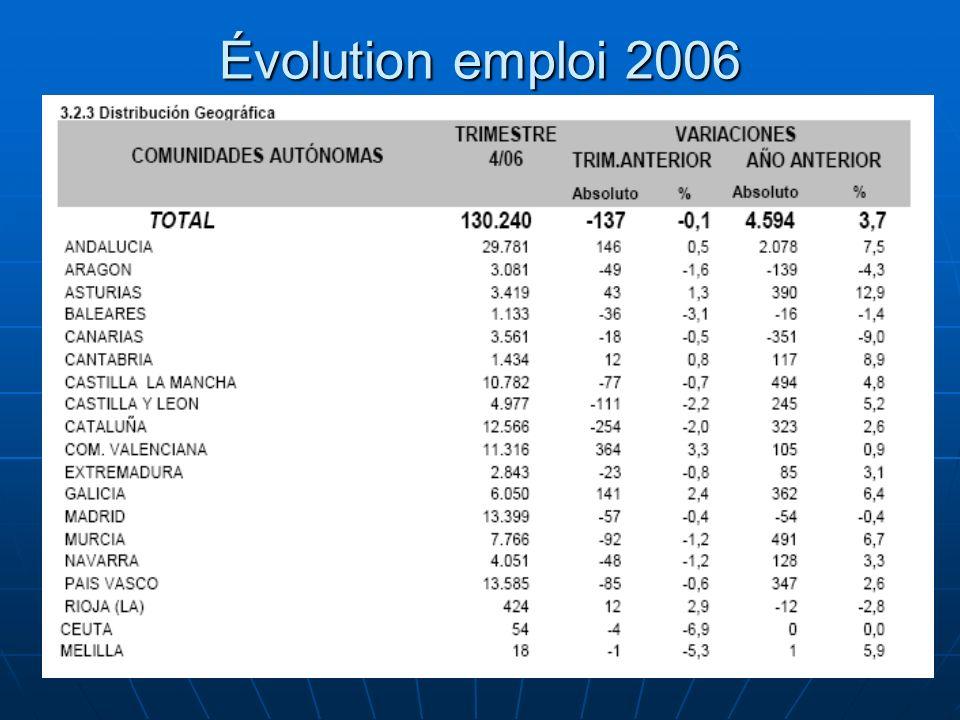 85 Évolution emploi 2006