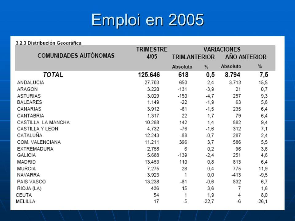 86 Emploi en 2005